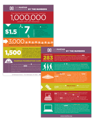 Brochure | The Marfan Foundation Infographic